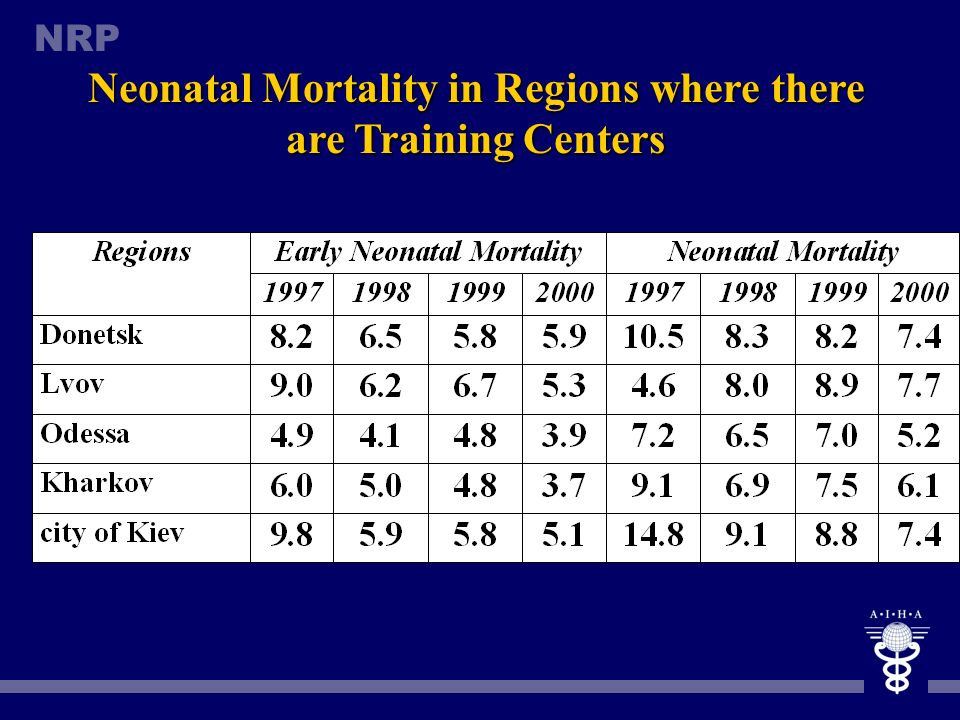NRP Perinatal and Newborn Mortality in Ukraine (1997-2000)