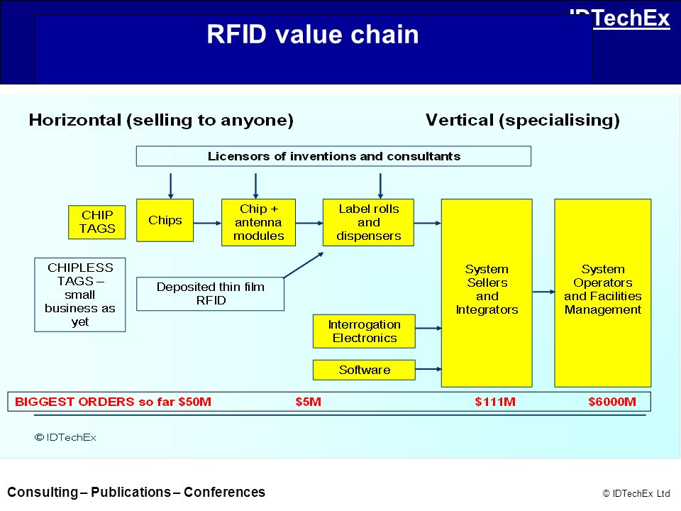 Consulting – Publications – Conferences © IDTechEx Ltd IDTechEx RFID value chain