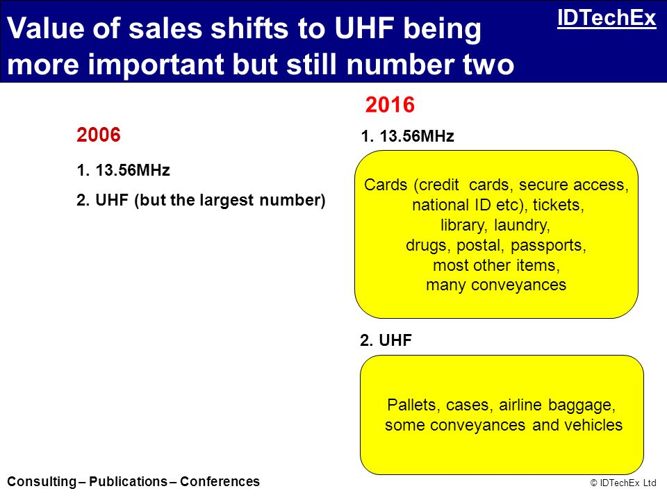 Consulting – Publications – Conferences © IDTechEx Ltd IDTechEx 2016 2006 1. 13.56MHz 1. 13.56MHz 2. UHF (but the largest number) 2. UHF Value of sale