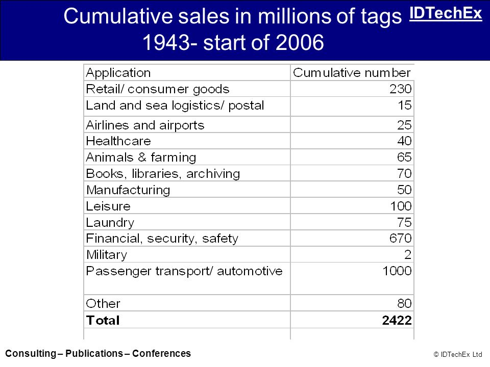 Consulting – Publications – Conferences © IDTechEx Ltd IDTechEx Cumulative sales in millions of tags 1943- start of 2006