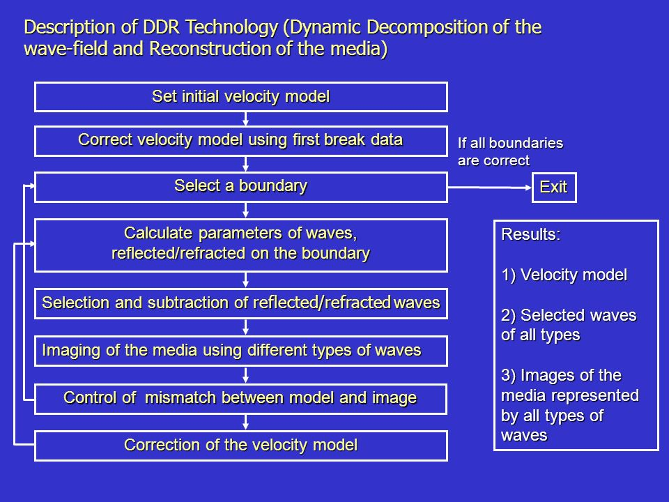Description of DDR Technology (Dynamic Decomposition of the wave-field and Reconstruction of the media) Set initial velocity model Correct velocity model using first break data Select a boundary Calculate parameters of waves, reflected/refracted on the boundary Selection and subtraction of reflected/refracted waves Imaging of the media using different types of waves Control of mismatch between model and image Correction of the velocity model Exit If all boundaries are correct Results: 1) Velocity model 2) Selected waves of all types 3) Images of the media represented by all types of waves