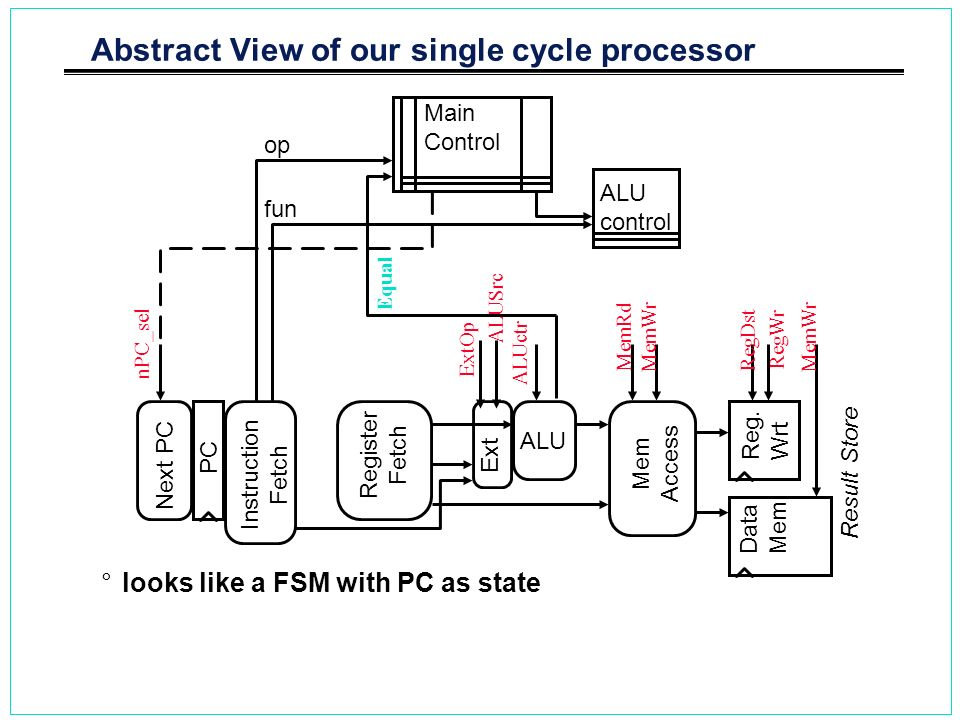 Abstract View of our single cycle processor °looks like a FSM with PC as state PC Next PC Register Fetch ALU Reg. Wrt Mem Access Data Mem Instruction