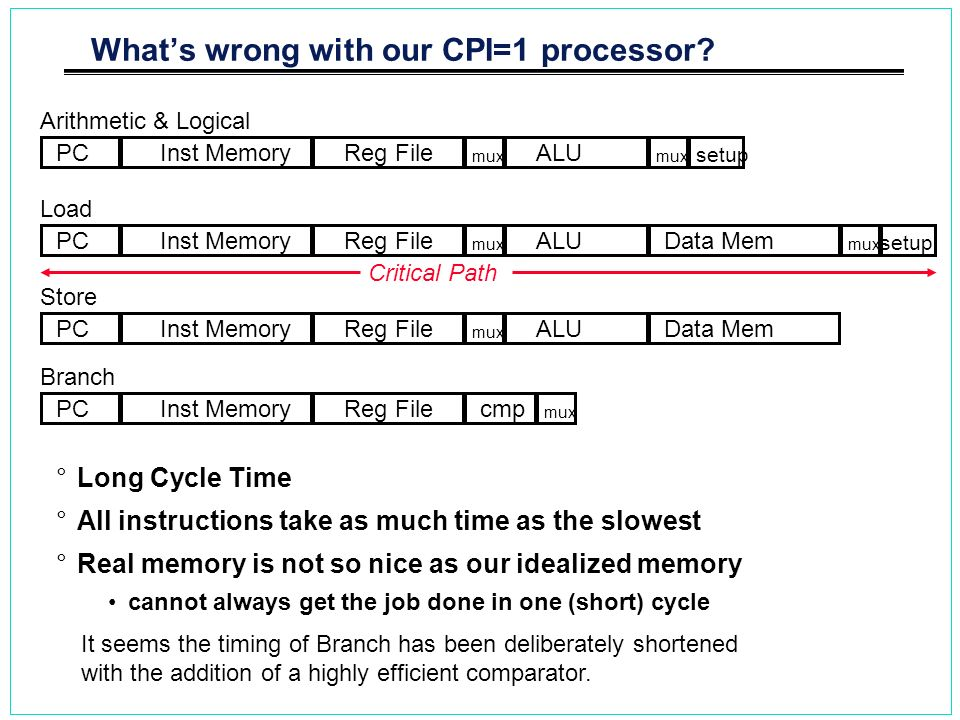 Whats wrong with our CPI=1 processor? °Long Cycle Time °All instructions take as much time as the slowest °Real memory is not so nice as our idealized