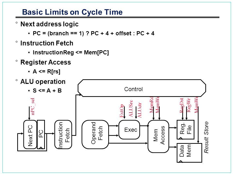 Basic Limits on Cycle Time °Next address logic PC = (branch == 1) ? PC + 4 + offset : PC + 4 °Instruction Fetch InstructionReg <= Mem[PC] °Register Ac