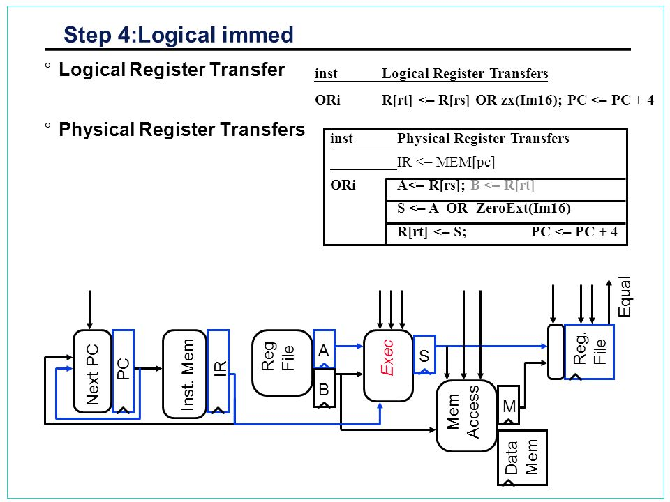 Step 4:Logical immed °Logical Register Transfer °Physical Register Transfers inst Logical Register Transfers ORiR[rt] < – R[rs] OR zx(Im16); PC < – PC