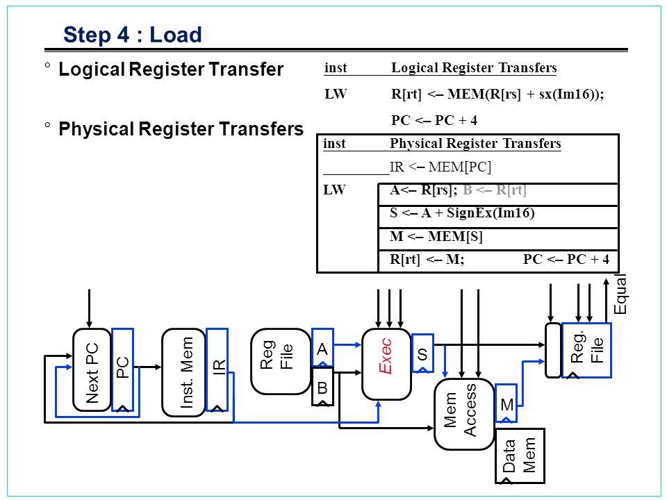 Step 4 : Load °Logical Register Transfer °Physical Register Transfers inst Logical Register Transfers LWR[rt] < – MEM(R[rs] + sx(Im16)); PC < – PC + 4