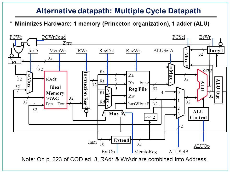 Alternative datapath: Multiple Cycle Datapath °Minimizes Hardware: 1 memory (Princeton organization), 1 adder (ALU) Ideal Memory WrAdr Din RAdr 32 Dou