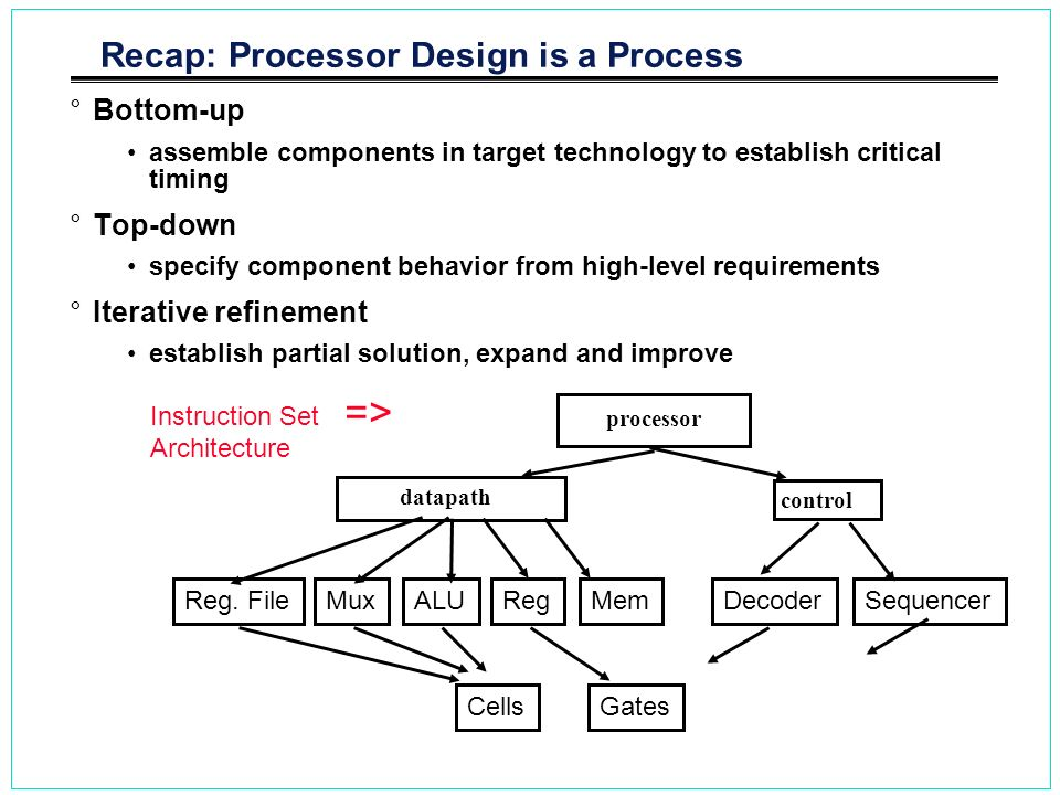Recap: Processor Design is a Process °Bottom-up assemble components in target technology to establish critical timing °Top-down specify component beha