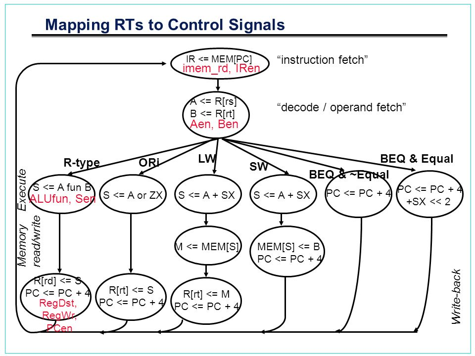 Mapping RTs to Control Signals IR <= MEM[PC] R-type A <= R[rs] B <= R[rt] S <= A fun B R[rd] <= S PC <= PC + 4 S <= A or ZX R[rt] <= S PC <= PC + 4 OR