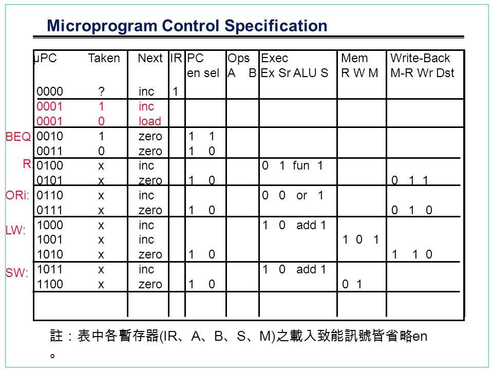 Microprogram Control Specification 0000?inc1 00011inc 00010load 00101zero1 1 00110zero1 0 0100xinc0 1 fun 1 0101xzero1 00 1 1 0110xinc0 0 or 1 0111xze