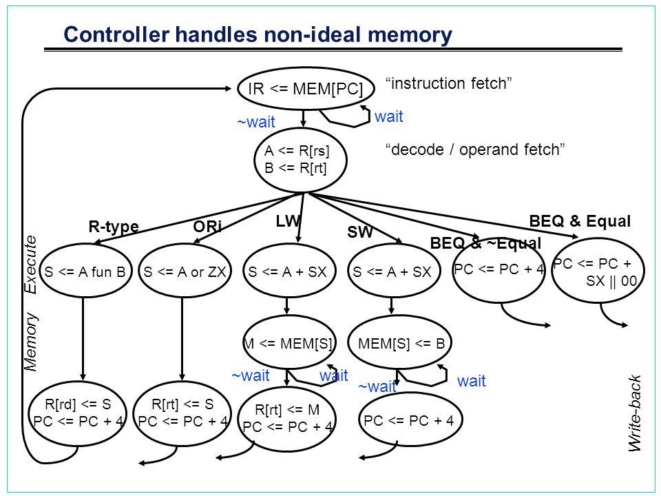 Controller handles non-ideal memory IR <= MEM[PC] R-type A <= R[rs] B <= R[rt] S <= A fun B R[rd] <= S PC <= PC + 4 S <= A or ZX R[rt] <= S PC <= PC +