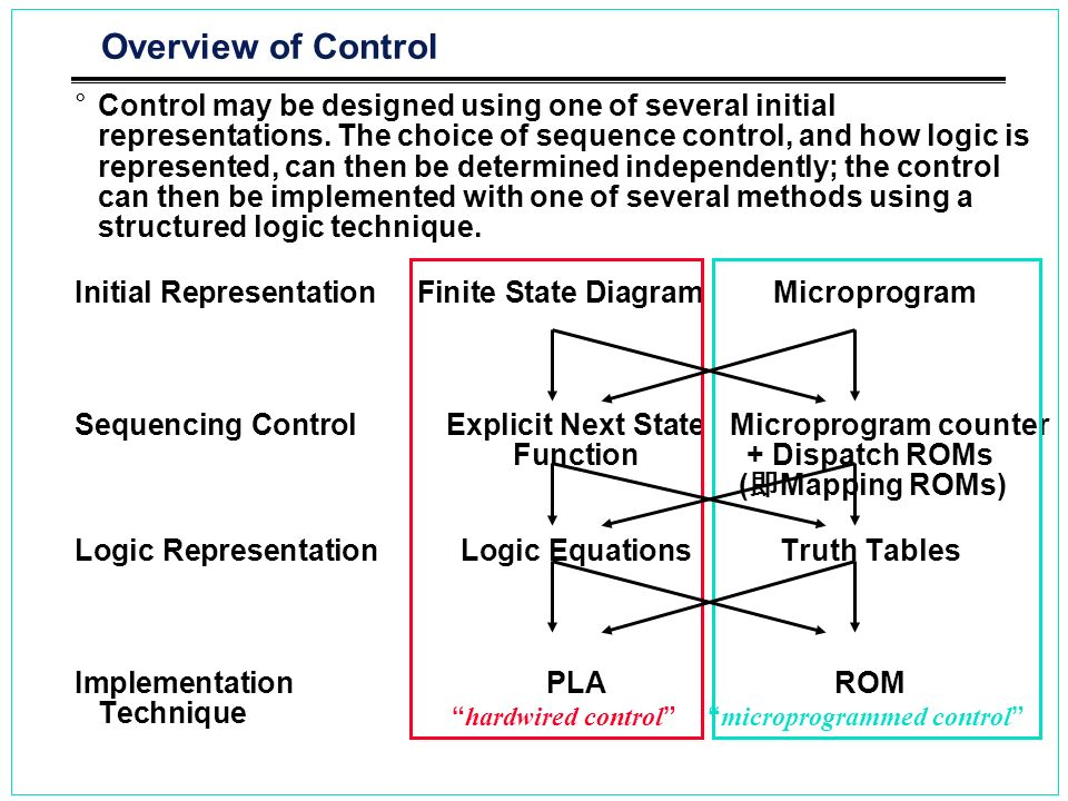 Overview of Control °Control may be designed using one of several initial representations. The choice of sequence control, and how logic is represente