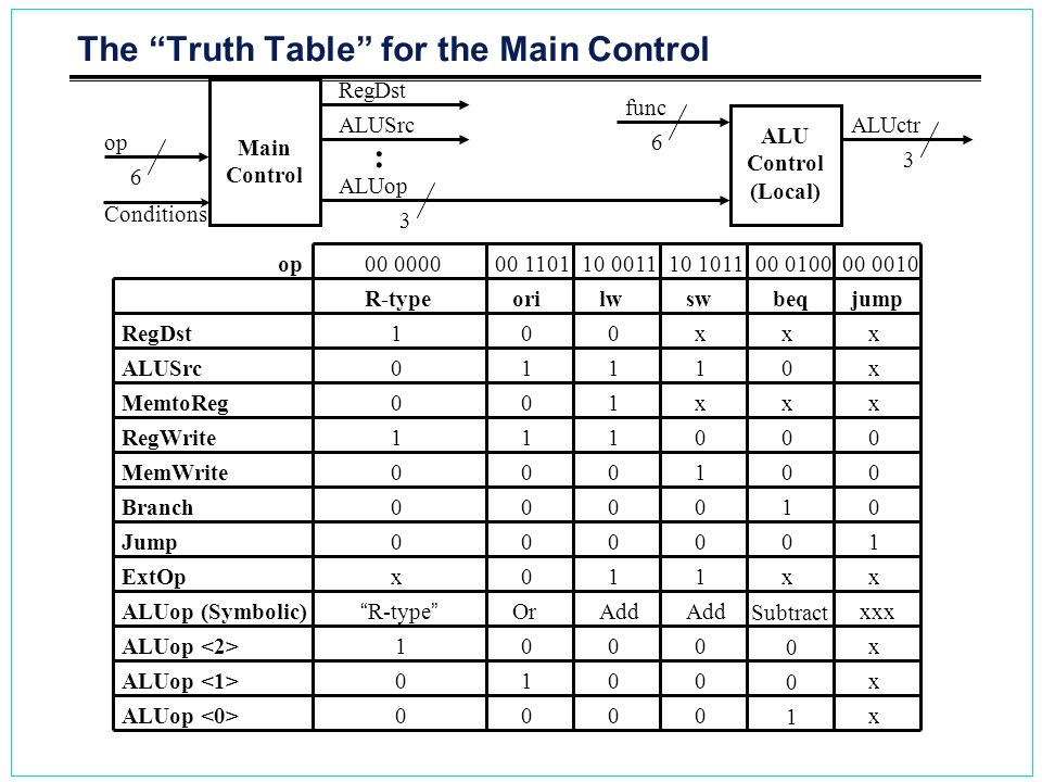 The Truth Table for the Main Control R-typeorilwswbeqjump RegDst ALUSrc MemtoReg RegWrite MemWrite Branch Jump ExtOp ALUop (Symbolic) 1 0 0 1 0 0 0 x
