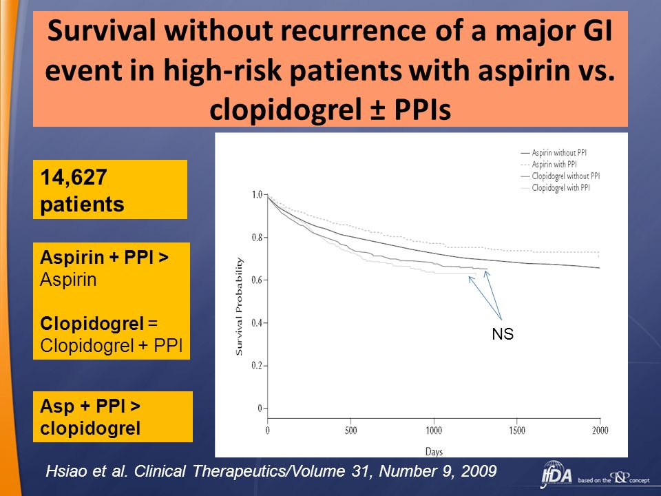 Survival without recurrence of a major GI event in high-risk patients with aspirin vs. clopidogrel ± PPIs Hsiao et al. Clinical Therapeutics/Volume 31