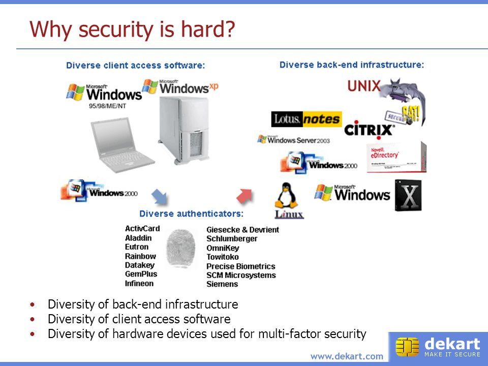 Why security is hard? Diversity of back-end infrastructure Diversity of client access software Diversity of hardware devices used for multi-factor sec