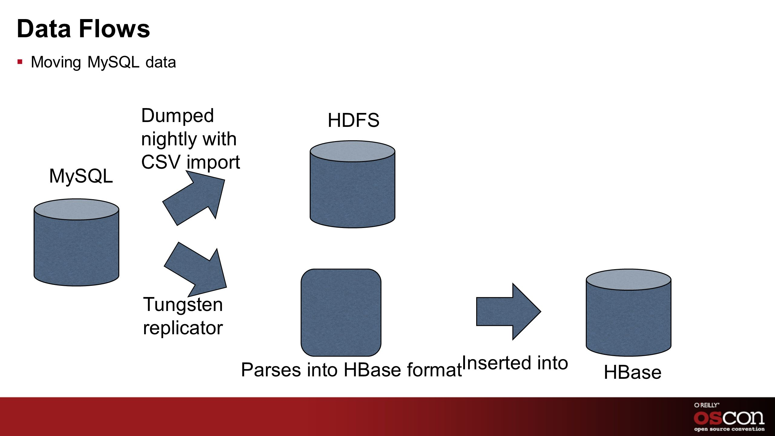 Data Flows Moving MySQL data MySQL Dumped nightly with CSV import HDFS Tungsten replicator Inserted into HBase Parses into HBase format