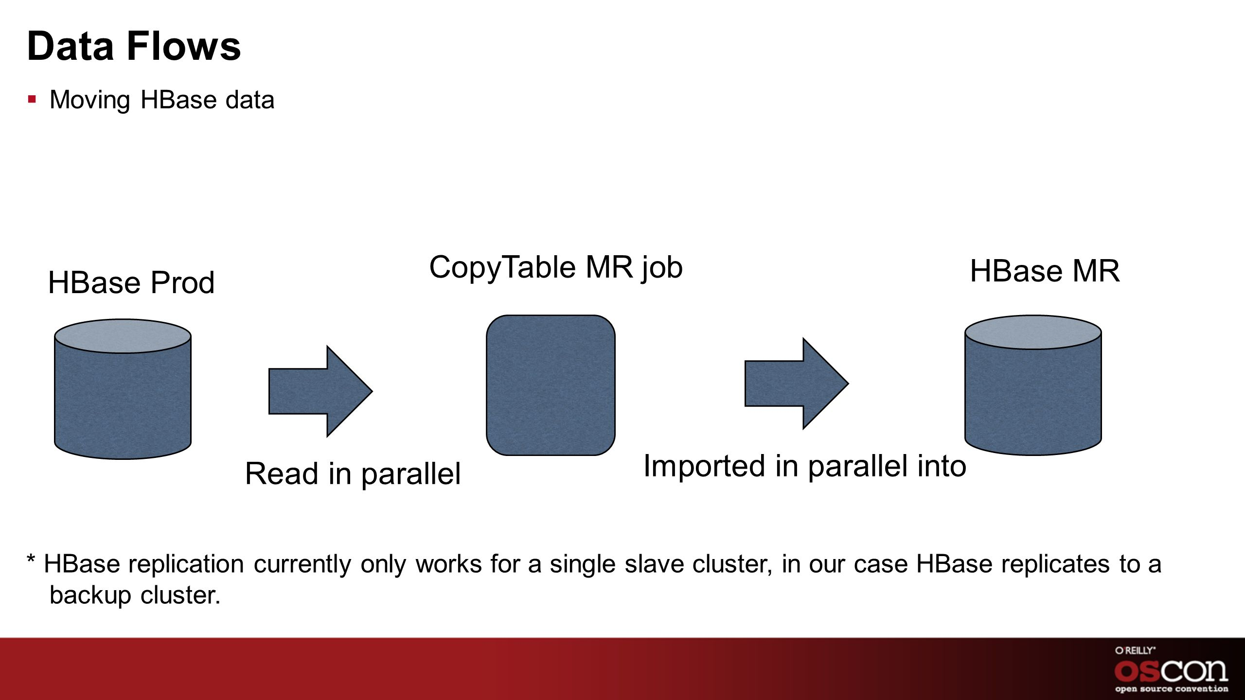 Data Flows Moving HBase data HBase Prod Imported in parallel into HBase MR CopyTable MR job Read in parallel * HBase replication currently only works