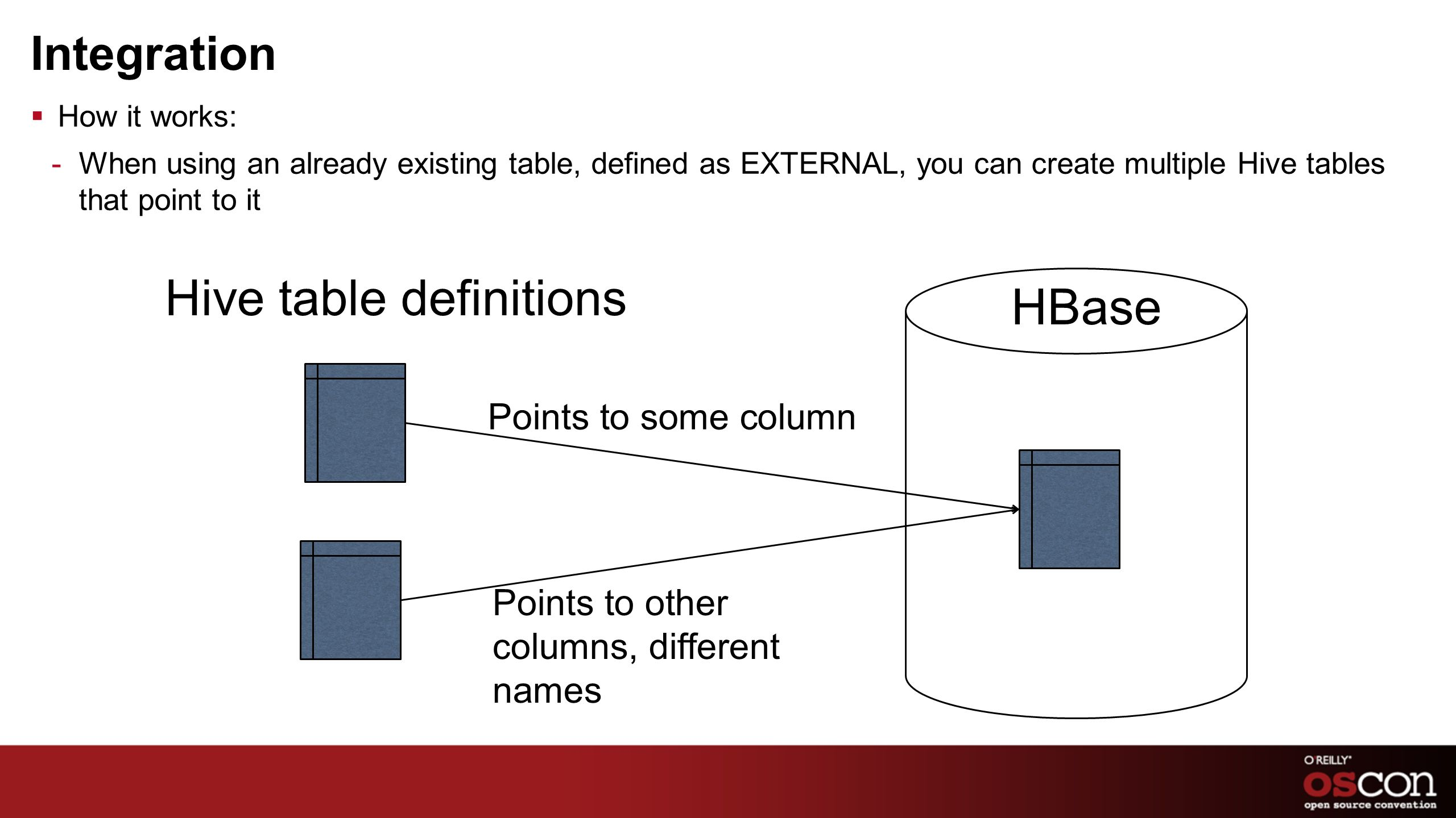 Integration How it works: -When using an already existing table, defined as EXTERNAL, you can create multiple Hive tables that point to it HBase Hive
