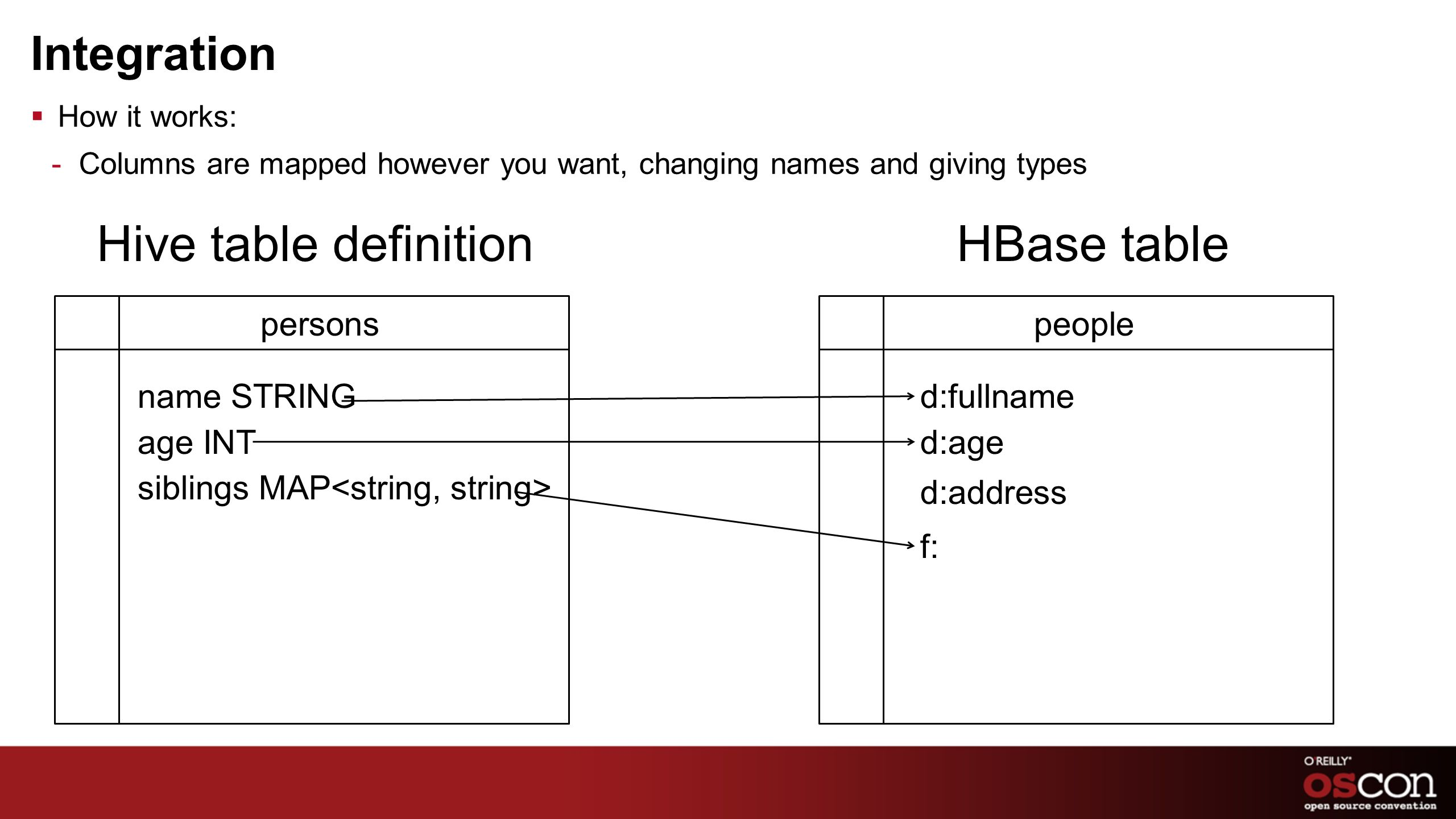 Integration How it works: -Columns are mapped however you want, changing names and giving types HBase tableHive table definition name STRING age INT s