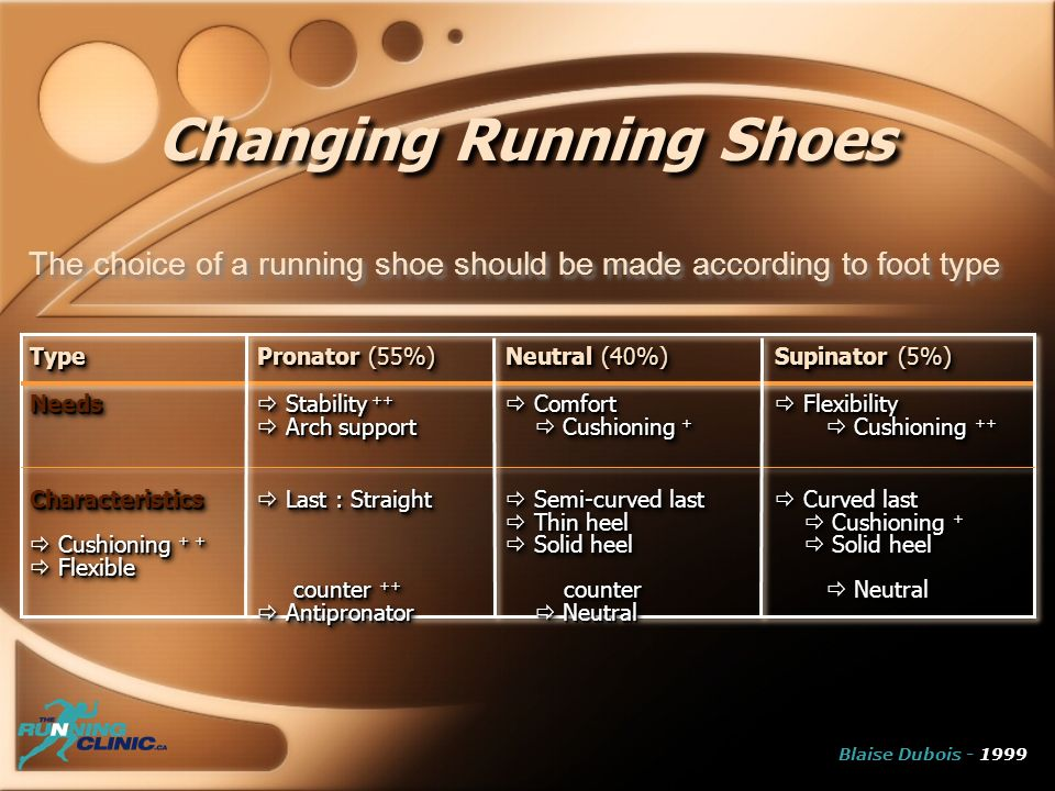 Changing Running Shoes The choice of a running shoe should be made according to foot type TypePronator (55%)Neutral (40%)Supinator (5%) Needs Stability ++ Comfort Flexibility Arch support Cushioning + Cushioning ++ Characteristics Last : Straight Semi-curved last Curved last Thin heel Cushioning + Cushioning + + Solid heel Solid heel Flexible counter ++ counter Neutral Antipronator Neutral TypePronator (55%)Neutral (40%)Supinator (5%) Needs Stability ++ Comfort Flexibility Arch support Cushioning + Cushioning ++ Characteristics Last : Straight Semi-curved last Curved last Thin heel Cushioning + Cushioning + + Solid heel Solid heel Flexible counter ++ counter Neutral Antipronator Neutral Blaise Dubois - 1999