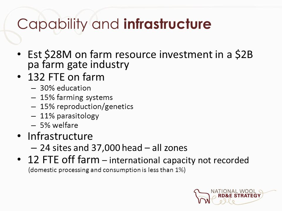 Capability and infrastructure Est $28M on farm resource investment in a $2B pa farm gate industry 132 FTE on farm – 30% education – 15% farming system