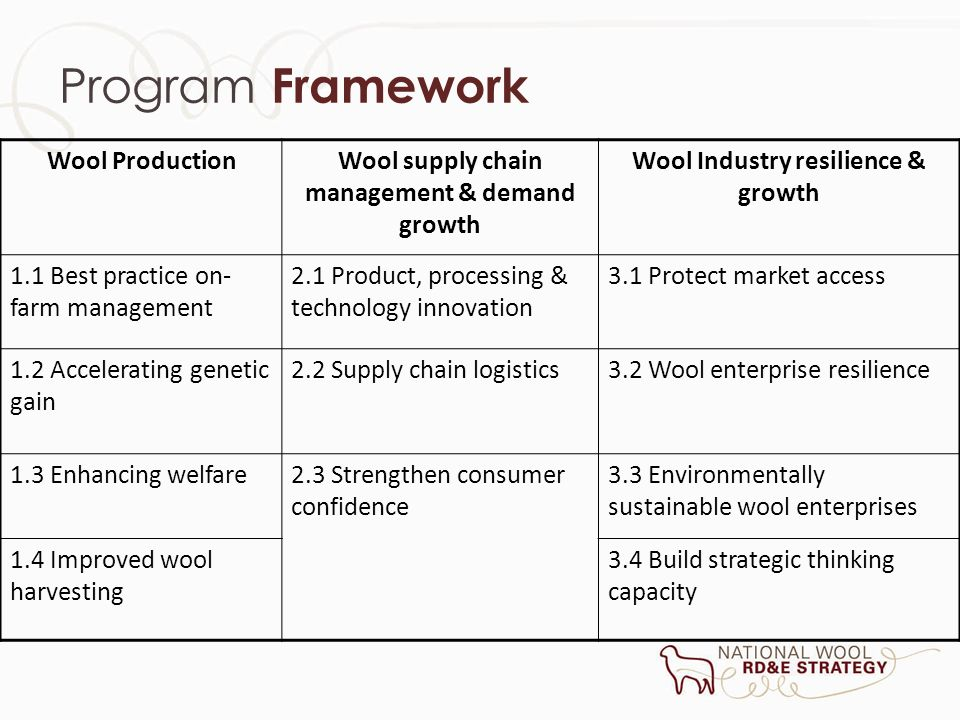 Program Framework Wool ProductionWool supply chain management & demand growth Wool Industry resilience & growth 1.1 Best practice on- farm management