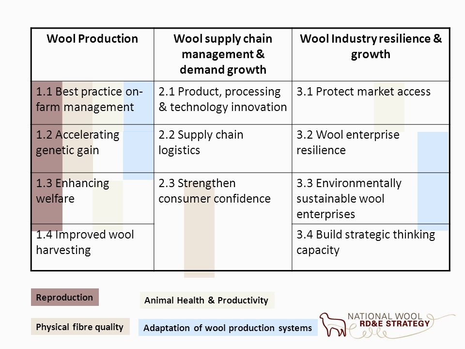 Reproduction Physical fibre quality Animal Health & Productivity Adaptation of wool production systems Wool ProductionWool supply chain management & d