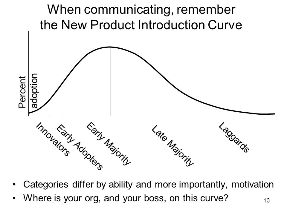 13 When communicating, remember the New Product Introduction Curve Categories differ by ability and more importantly, motivation Where is your org, an