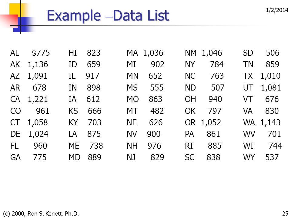 1/2/2014 (c) 2000, Ron S. Kenett, Ph.D.25 Example – Data List AL $775HI 823MA 1,036NM 1,046SD 506 AK 1,136ID 659MI 902NY 784TN 859 AZ 1,091IL 917MN 65