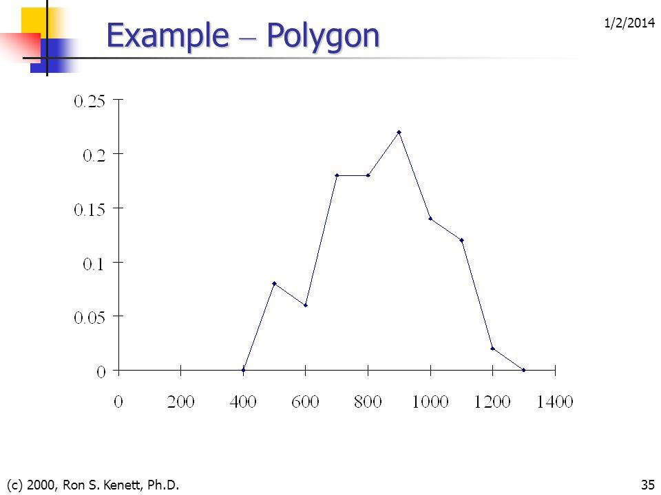 1/2/2014 (c) 2000, Ron S. Kenett, Ph.D.35 Example – Polygon