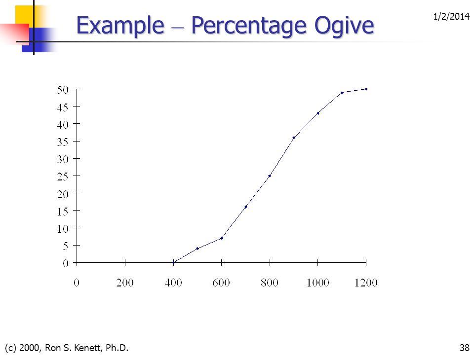 1/2/2014 (c) 2000, Ron S. Kenett, Ph.D.38 Example – Percentage Ogive