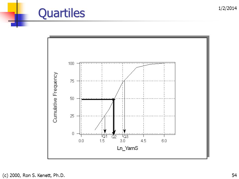 1/2/2014 (c) 2000, Ron S. Kenett, Ph.D.54 Quartiles