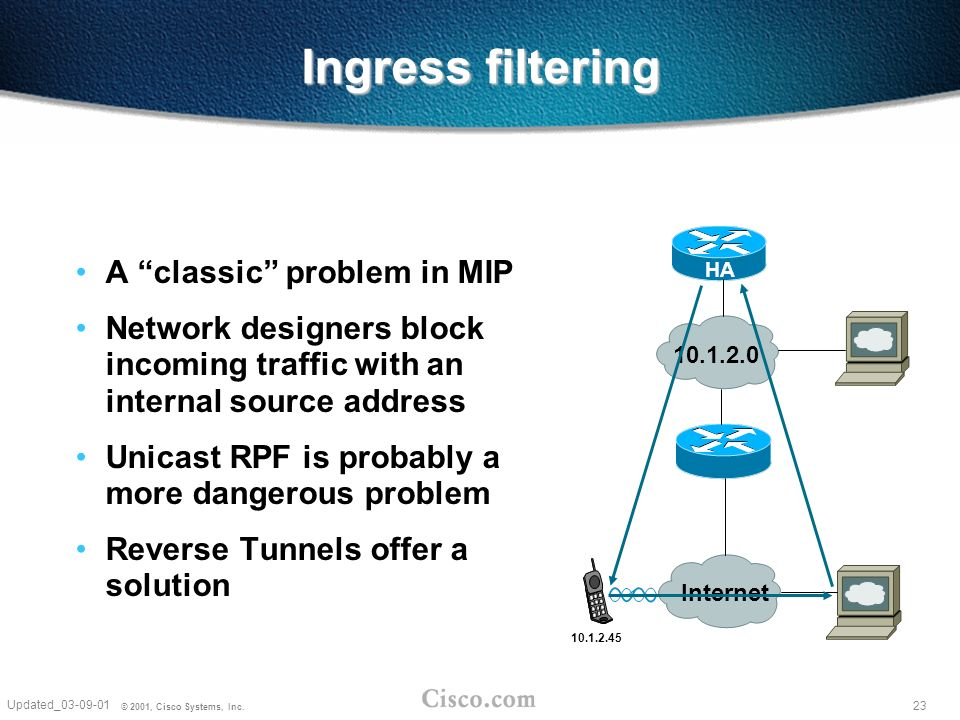 23 Updated_03-09-01 © 2001, Cisco Systems, Inc. Ingress filtering A classic problem in MIP Network designers block incoming traffic with an internal s