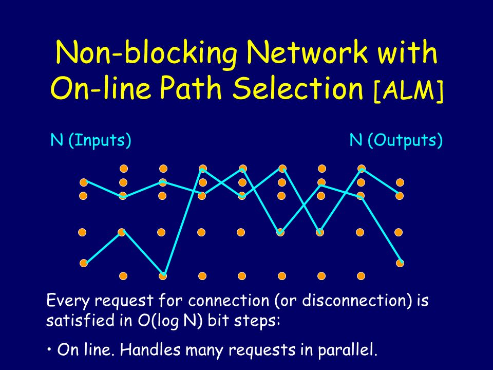 Non-blocking Network with On-line Path Selection [ALM] N (Inputs)N (Outputs) Every request for connection (or disconnection) is satisfied in O(log N) bit steps: On line.