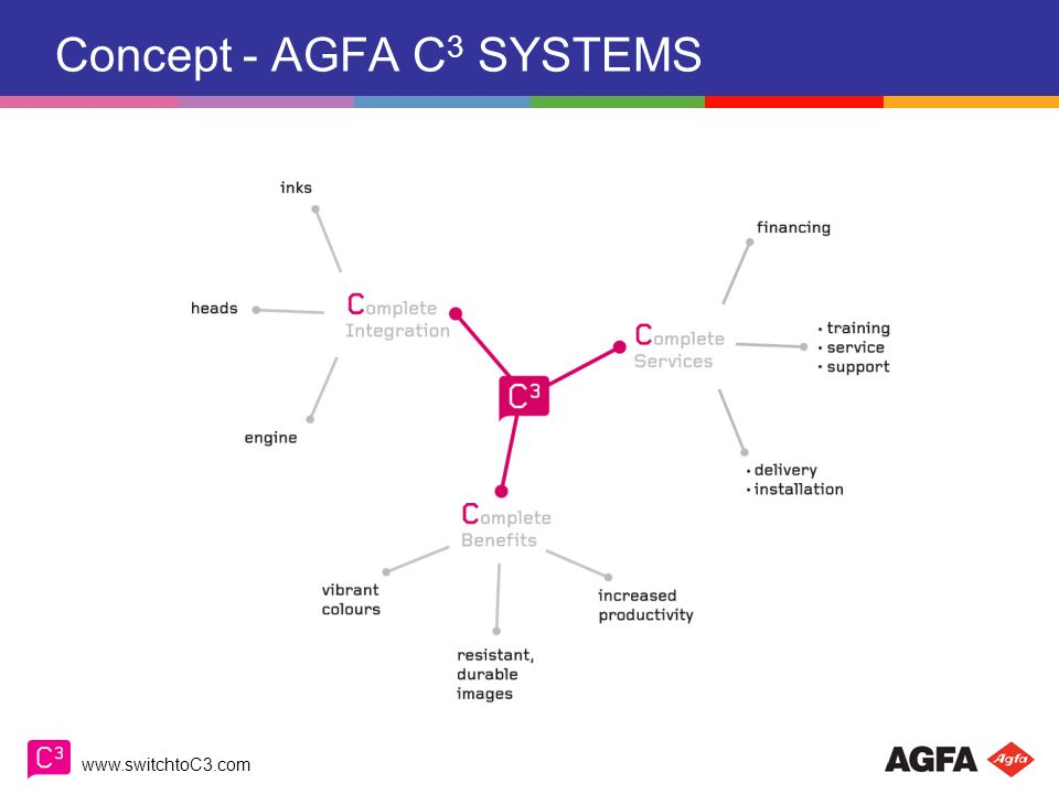 www.switchtoC3.com Concept - AGFA C 3 SYSTEMS COMPLETE INTEGRATION COMPLETE BENEFITS COMPLETE SERVICES C3 - systems offer completeness to the power of