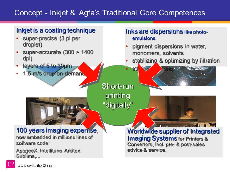 www.switchtoC3.com Agfas C 3 concept: A comprehensive Go To Market model. Designed in the best interest of the customer Intended to establish a lastin