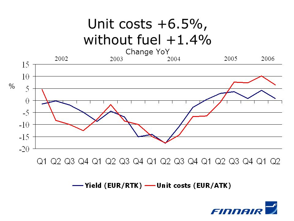Unit costs +6.5%, without fuel +1.4% Change YoY % 2004 20052006 2003 2002
