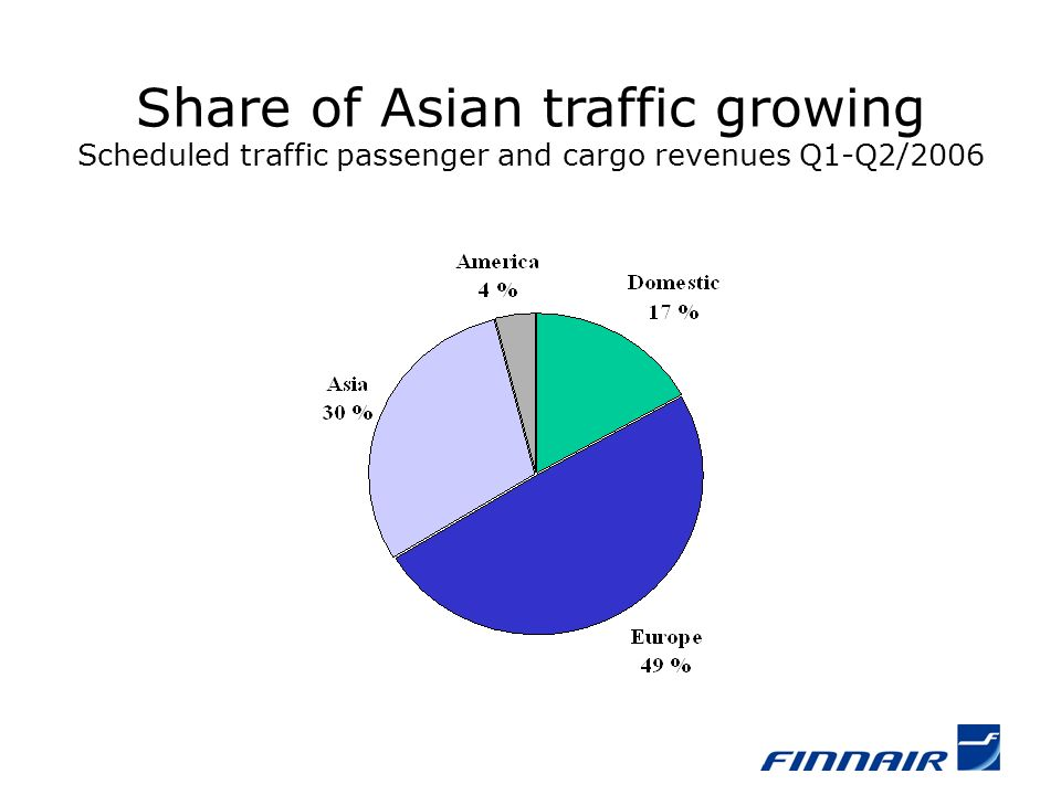 Share of Asian traffic growing Scheduled traffic passenger and cargo revenues Q1-Q2/2006
