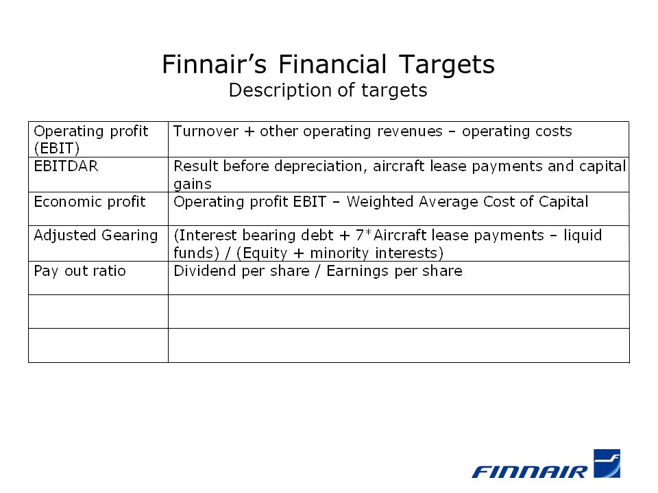 Finnairs Financial Targets Description of targets