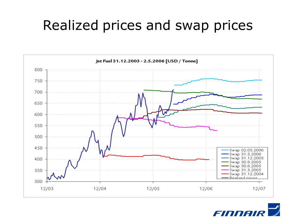 Realized prices and swap prices