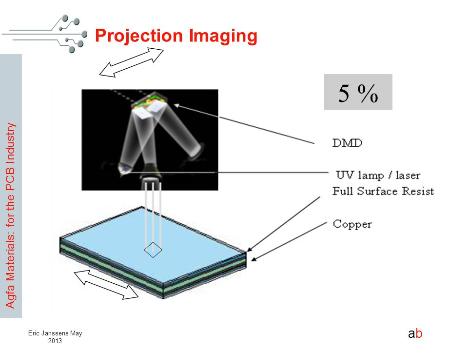 Agfa Materials: for the PCB Industry abab Eric Janssens May 2013 Projection Imaging 5 %