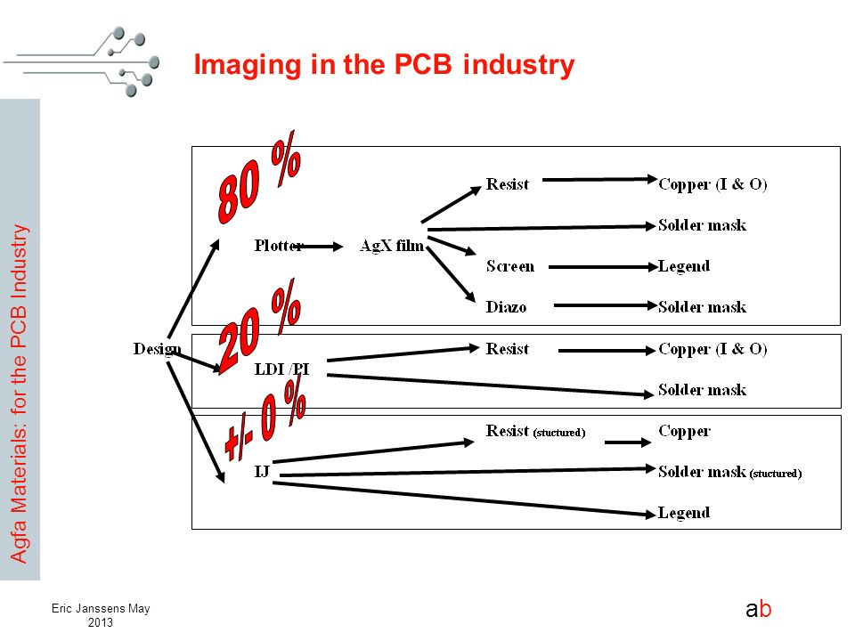 Agfa Materials: for the PCB Industry abab Eric Janssens May 2013 Imaging in the PCB industry