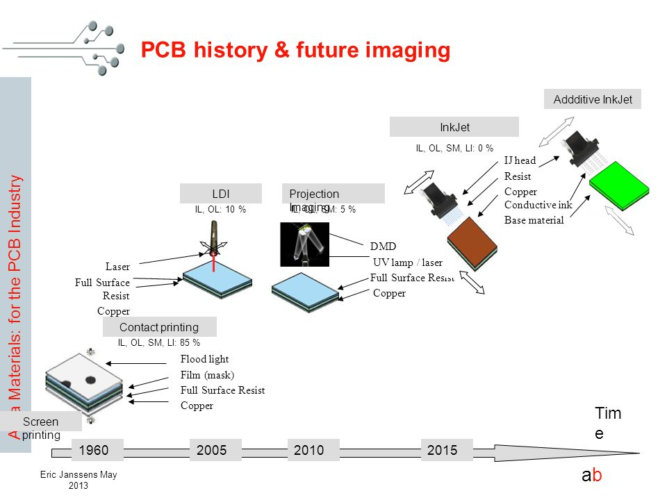Agfa Materials: for the PCB Industry abab Eric Janssens May 2013 Flood light Film (mask) Full Surface Resist Copper PCB history & future imaging Tim e