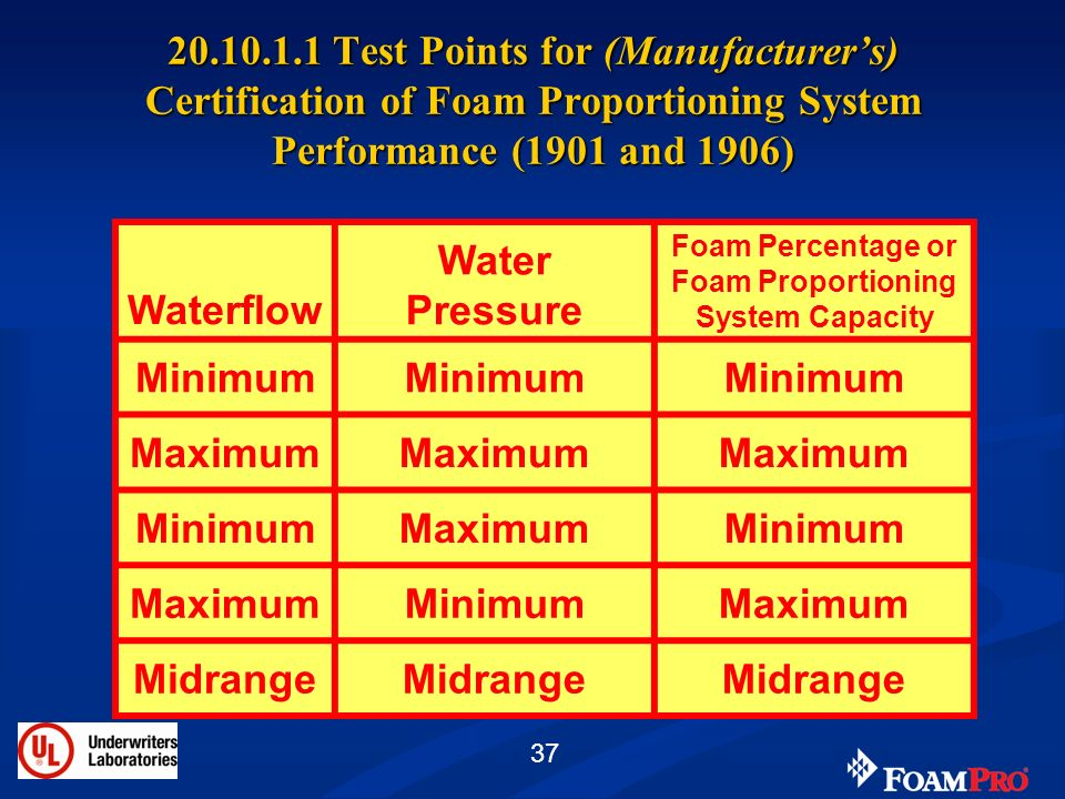 37 20.10.1.1 Test Points for (Manufacturers) Certification of Foam Proportioning System Performance (1901 and 1906) Waterflow Water Pressure Foam Perc