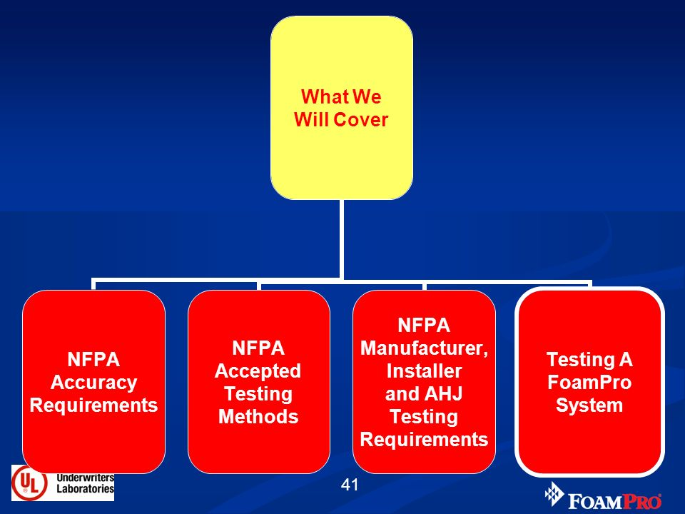41 What We Will Cover NFPA Accuracy Requirements NFPA Accepted Testing Methods NFPA Manufacturer, Installer and AHJ Testing Requirements Testing A Foa