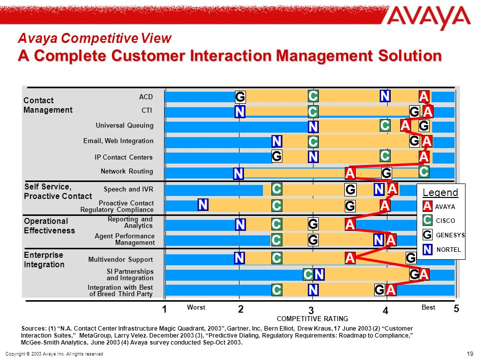 19 Copyright © 2003 Avaya Inc. All rights reserved A Complete Customer Interaction Management Solution Avaya Competitive View A Complete Customer Inte