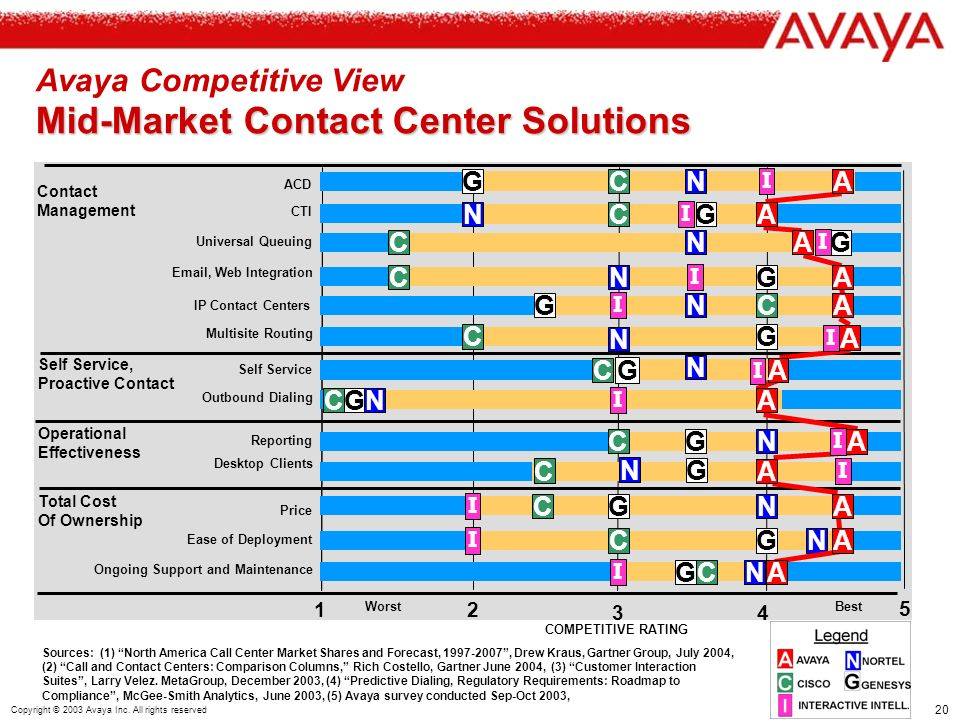 20 Copyright © 2003 Avaya Inc.