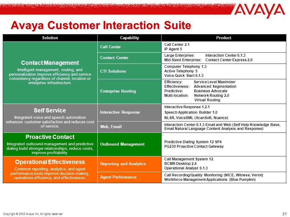 21 Copyright © 2003 Avaya Inc.