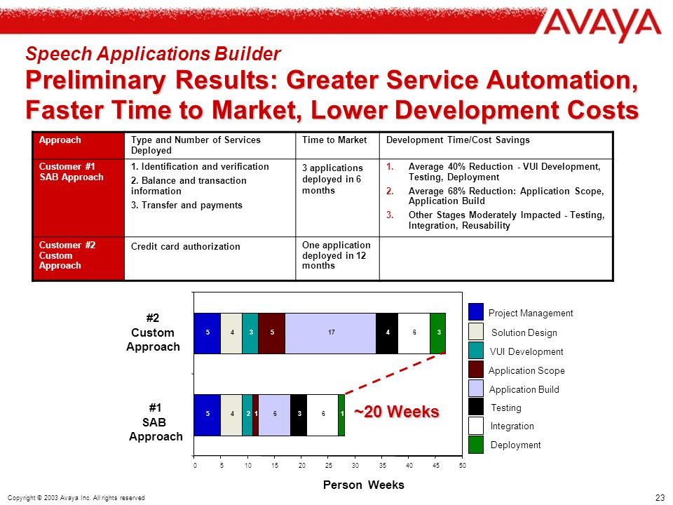 23 Copyright © 2003 Avaya Inc. All rights reserved Preliminary Results: Greater Service Automation, Faster Time to Market, Lower Development Costs Spe