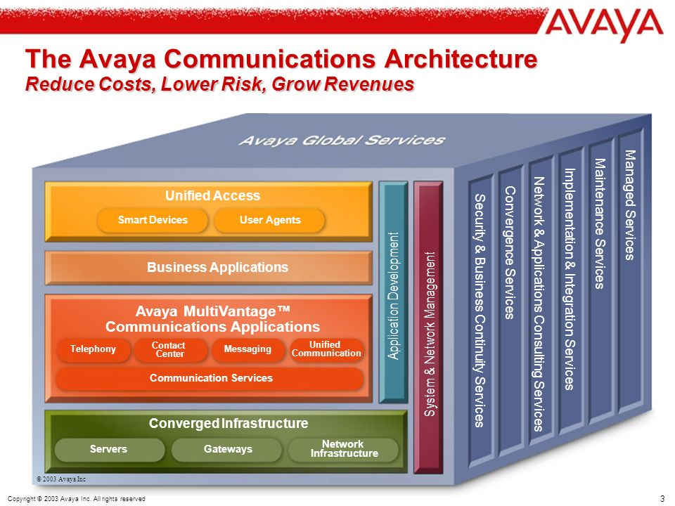 3 Copyright © 2003 Avaya Inc. All rights reserved The Avaya Communications Architecture Reduce Costs, Lower Risk, Grow Revenues Security & Business Co